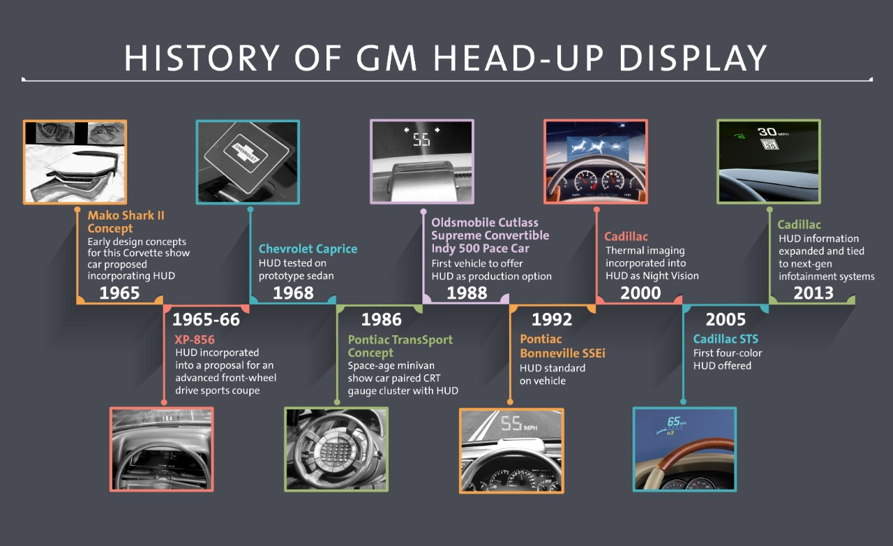 How Head Up Display And Augmented Reality Will Transform