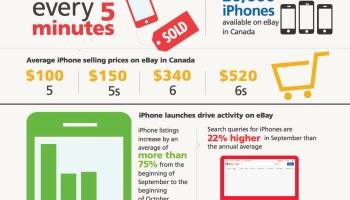 Infographic Happy Birthday Ebay Canada The It Nerd