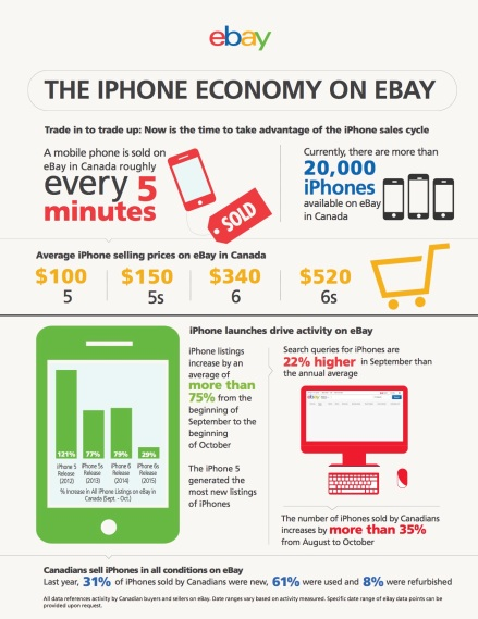 ebay-iphone-infographic_final