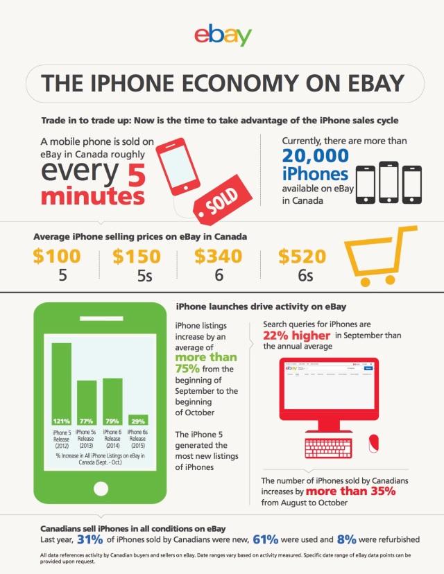 Infographic The Iphone Economy On Ebay The It Nerd