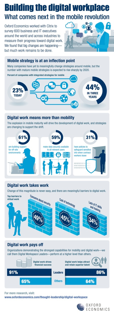 Citrix - Digital Workplace infographic - 05 08 2017.jpg