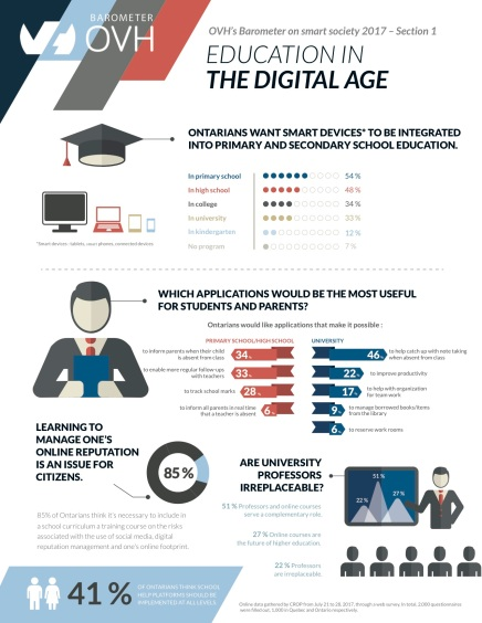 OVH_infographic_Barometer on Smart Society_EDUCATION_ON
