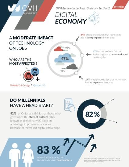 Infographic_OVH Barometer_Digital Economy_Ontario.jpg