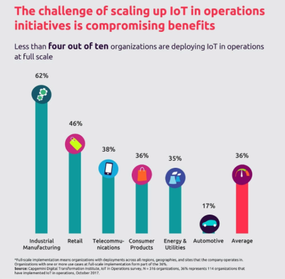 Six-in-10 IoT projects fail to make it past concept