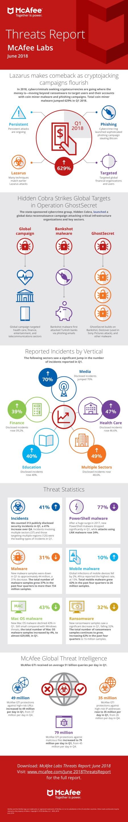 infographic-threats-report-jun-2018.jpg