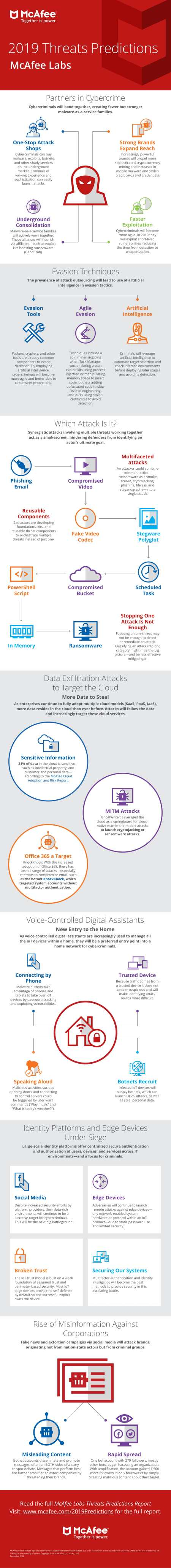 McAfee_Threat Predictions Infographic 2019-1