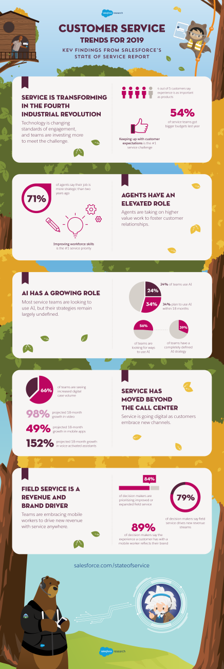 SOService_Infographic