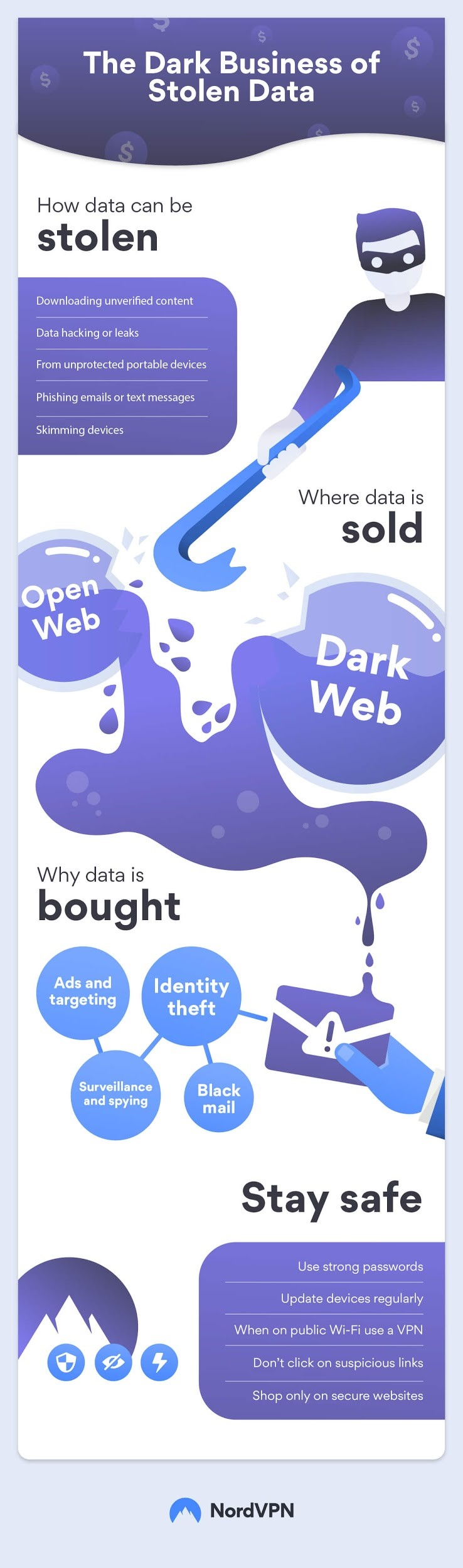 Infographic: The Dark Business Of Stolen Data | The IT Nerd